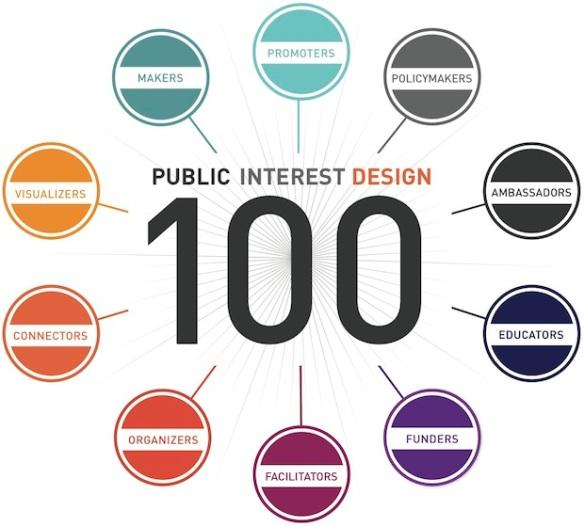 PID100